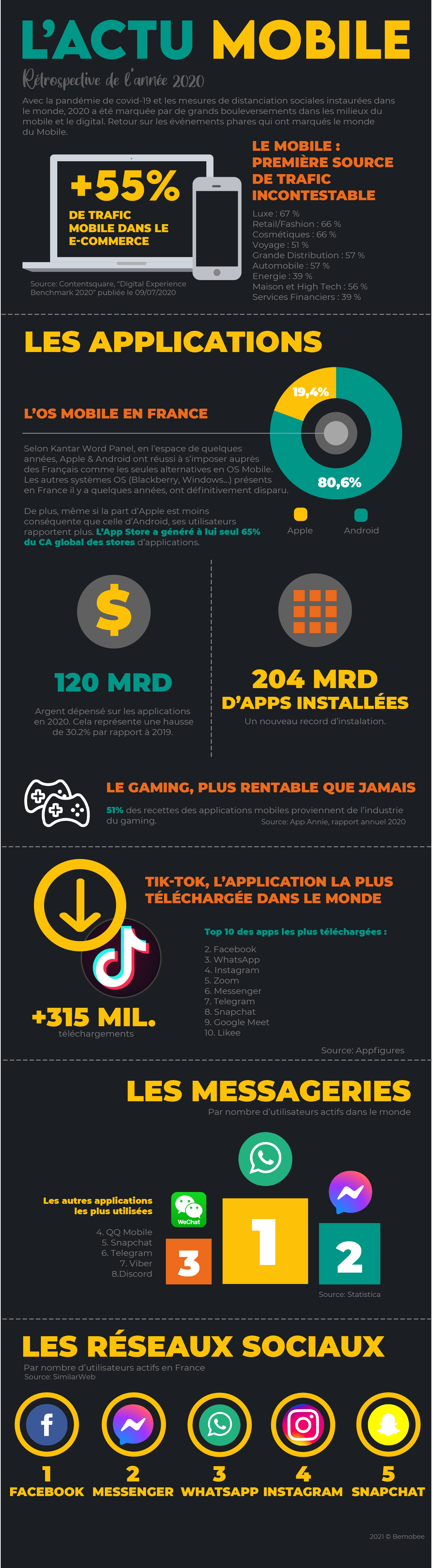 infographie chiffres mobile 2020